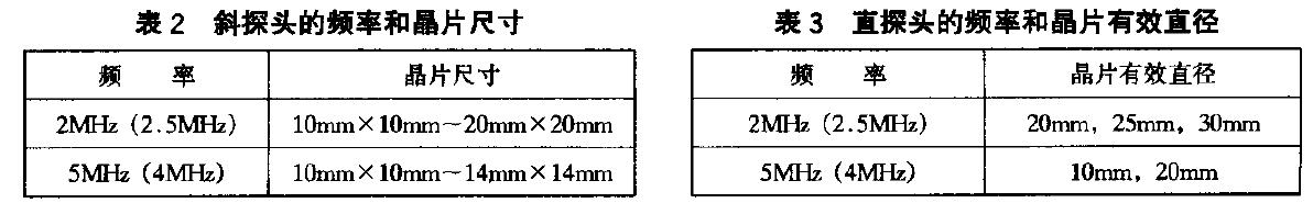 超声波探头频率和晶片尺寸