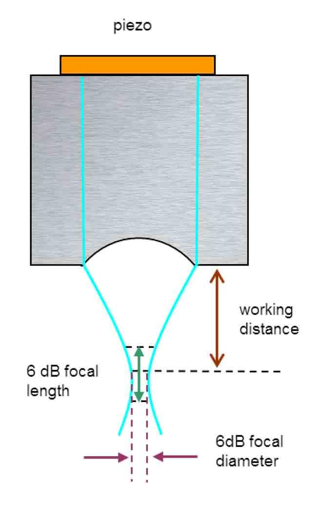 40 MHz 超高频超声波探头(换能器)