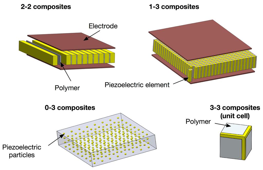 压电复合材料晶片超声波探头