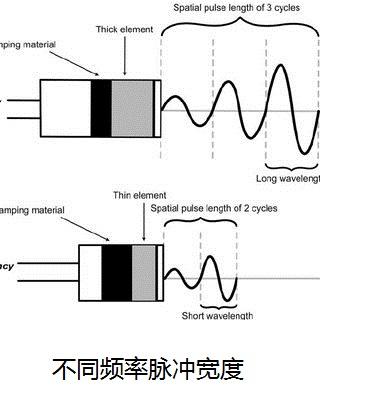 超声波窄脉冲探头